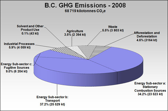 BC GHG Emissions 2008. Source: BC Ministry of Environment 2010